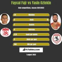 Faycal Fajr vs Yasin Oztekin h2h player stats