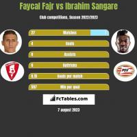 Faycal Fajr vs Ibrahim Sangare h2h player stats