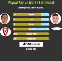 Faycal Fajr vs Gaizka Larrazabal h2h player stats