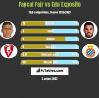 Faycal Fajr vs Edu Exposito h2h player stats