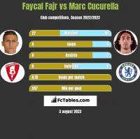 Faycal Fajr vs Marc Cucurella h2h player stats