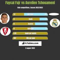 Faycal Fajr vs Aurelien Tchouameni h2h player stats