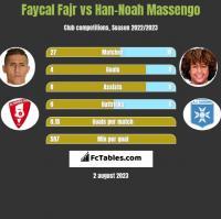 Faycal Fajr vs Han-Noah Massengo h2h player stats