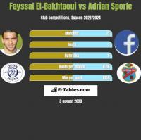 Fayssal El-Bakhtaoui vs Adrian Sporle h2h player stats