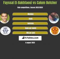 Fayssal El-Bakhtaoui vs Calum Butcher h2h player stats