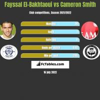 Fayssal El-Bakhtaoui vs Cameron Smith h2h player stats