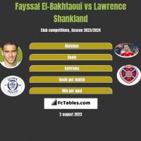 Fayssal El-Bakhtaoui vs Lawrence Shankland h2h player stats
