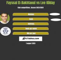 Fayssal El-Bakhtaoui vs Lee Kilday h2h player stats