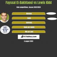 Fayssal El-Bakhtaoui vs Lewis Kidd h2h player stats