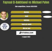 Fayssal El-Bakhtaoui vs Michael Paton h2h player stats