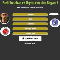 Fazli Kocabas vs Bryan van den Bogaert h2h player stats