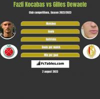 Fazli Kocabas vs Gilles Dewaele h2h player stats