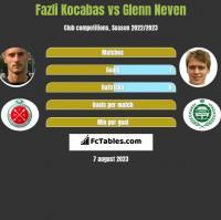 Fazli Kocabas vs Glenn Neven h2h player stats
