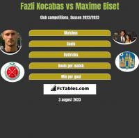 Fazli Kocabas vs Maxime Biset h2h player stats