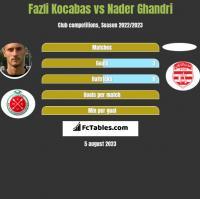 Fazli Kocabas vs Nader Ghandri h2h player stats