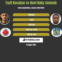Fazli Kocabas vs Noel Naby Soumah h2h player stats