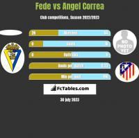 Fede vs Angel Correa h2h player stats