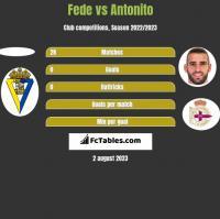 Fede vs Antonito h2h player stats