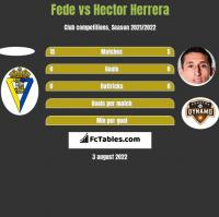 Fede vs Hector Herrera h2h player stats