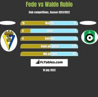 Fede vs Waldo Rubio h2h player stats