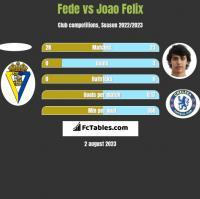 Fede vs Joao Felix h2h player stats