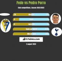 Fede vs Pedro Porro h2h player stats
