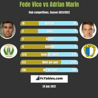 Fede Vico vs Adrian Marin h2h player stats