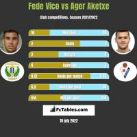 Fede Vico vs Ager Aketxe h2h player stats