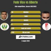 Fede Vico vs Alberto h2h player stats