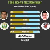 Fede Vico vs Alex Berenguer h2h player stats