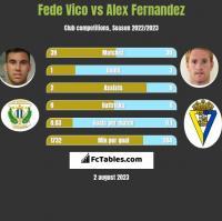Fede Vico vs Alex Fernandez h2h player stats
