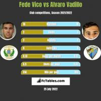 Fede Vico vs Alvaro Vadillo h2h player stats