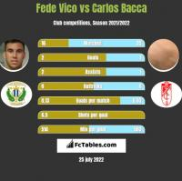 Fede Vico vs Carlos Bacca h2h player stats