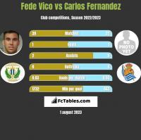 Fede Vico vs Carlos Fernandez h2h player stats