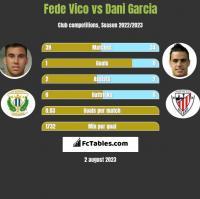 Fede Vico vs Dani Garcia h2h player stats