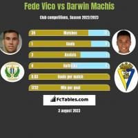Fede Vico vs Darwin Machis h2h player stats