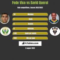 Fede Vico vs David Querol h2h player stats