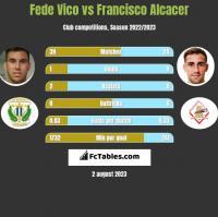 Fede Vico vs Francisco Alcacer h2h player stats