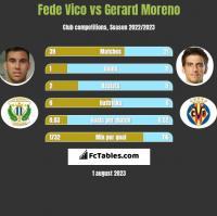 Fede Vico vs Gerard Moreno h2h player stats
