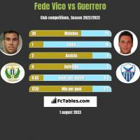 Fede Vico vs Guerrero h2h player stats