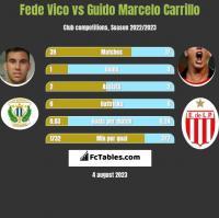 Fede Vico vs Guido Marcelo Carrillo h2h player stats