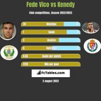 Fede Vico vs Kenedy h2h player stats