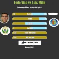 Fede Vico vs Luis Milla h2h player stats