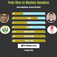 Fede Vico vs Maxime Gonalons h2h player stats