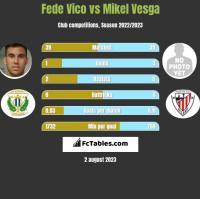 Fede Vico vs Mikel Vesga h2h player stats
