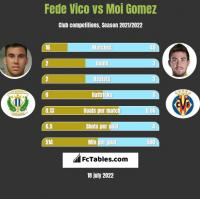 Fede Vico vs Moi Gomez h2h player stats