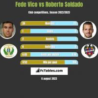 Fede Vico vs Roberto Soldado h2h player stats