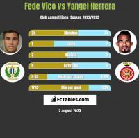 Fede Vico vs Yangel Herrera h2h player stats