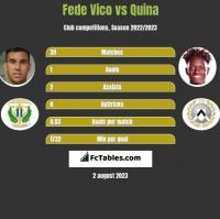 Fede Vico vs Quina h2h player stats