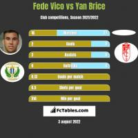 Fede Vico vs Yan Brice h2h player stats
